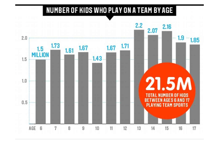 Number of teens who play
