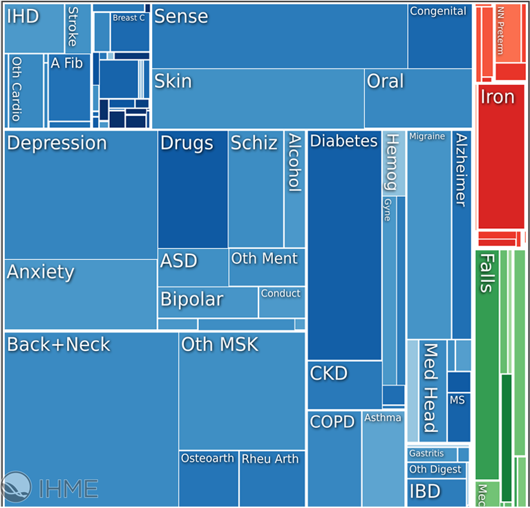 Figure 2. Square Box Chart of Causes of Years Lived with Disability in the US, 2015—pain conditions highlighted with an orange box. Generated with the Institute for Health Metrics and Evaluation's GBD Compare Visualization.