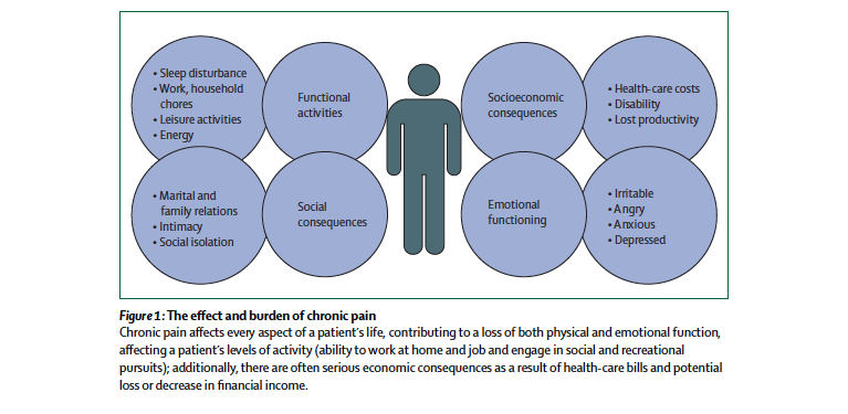 Figure 3. The effect and burden of chronic pain Turk DC, Wilson HD, Cahana A. Treatment of chronic non-cancer pain. The Lancet. 2011; 377(9784): 2226—2235.