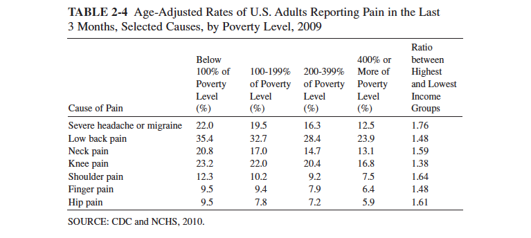 Figure 4. Age-Adjusted Rates of US Adults Reporting Pain by Poverty Level From: IOM (Institute of Medicine). 2011. Relieving Pain in America: A Blueprint for Transforming Prevention, Care, Education, and Research. Washington, DC: The National Academies Press.