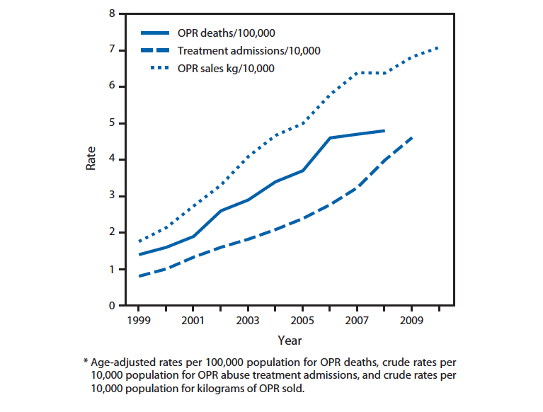 Figure 5. Rates of opioid pain reliever (OPR) overdose death, OPR treatment admissions, and kilograms of OPR sold—United States, 1999—2010 Vital Signs: Overdoses of Prescription Opioid Pain Relievers—United States, 1999—2008. Morbidity and Mortality Weekly Report. 2011; 60(43): 1487—1492.