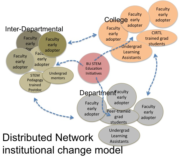 Communities Come Together To Support Stem Education: BU Collaboration And Network Enhanced Course
