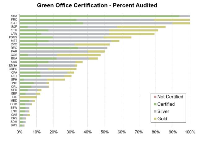 Percent certified - by school