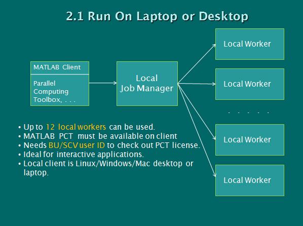 Where to Run the PCT : TechWeb : Boston University