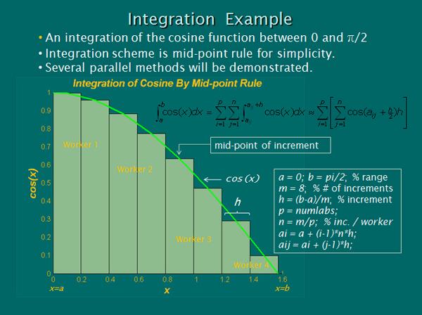 Data Parallel Examples: Numerical Integration : TechWeb
