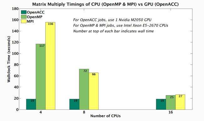 Programming for GPUs using OpenACC in Fortran : TechWeb : Boston