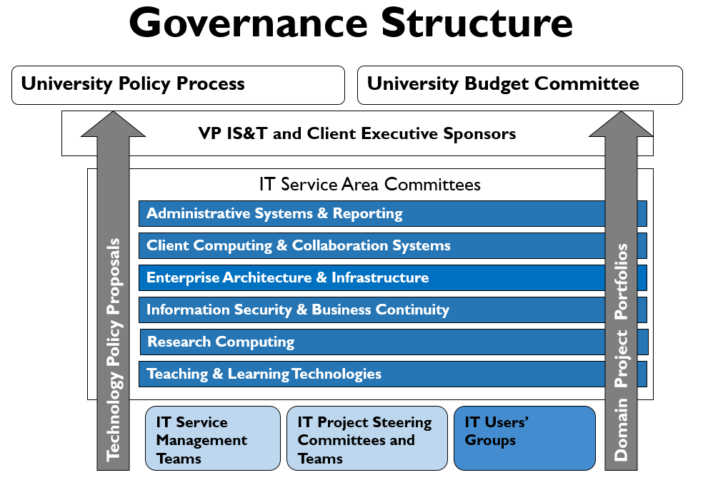 Governance   Techweb   Boston University