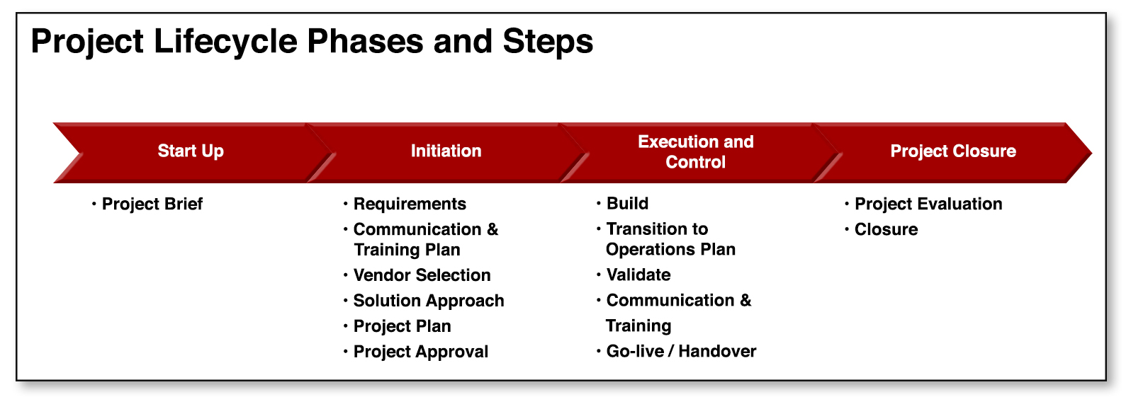 project management lifecycle phases and steps