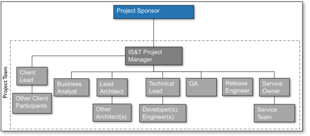 project_team_tree