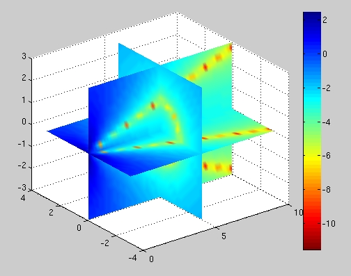 Using MATLAB to Visualize Scientific Data (online tutorial