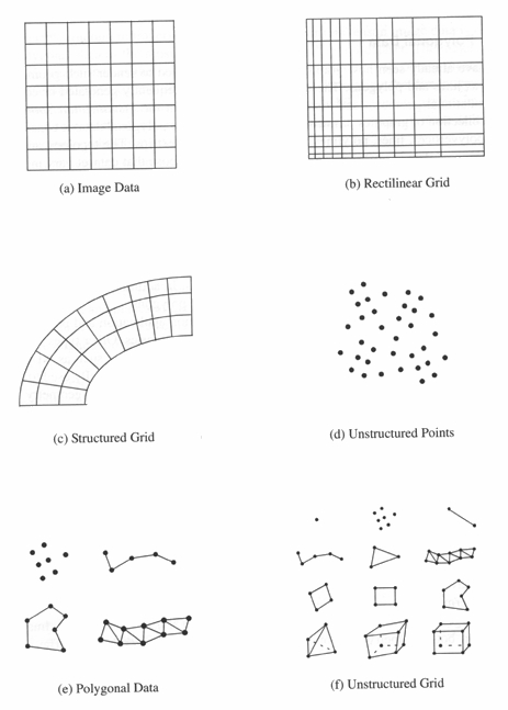 Using VTK to Visualize Scientific Data (online tutorial